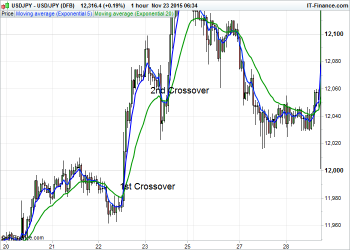 The EMA (5) And EMA (20) Crossover Trading Strategy