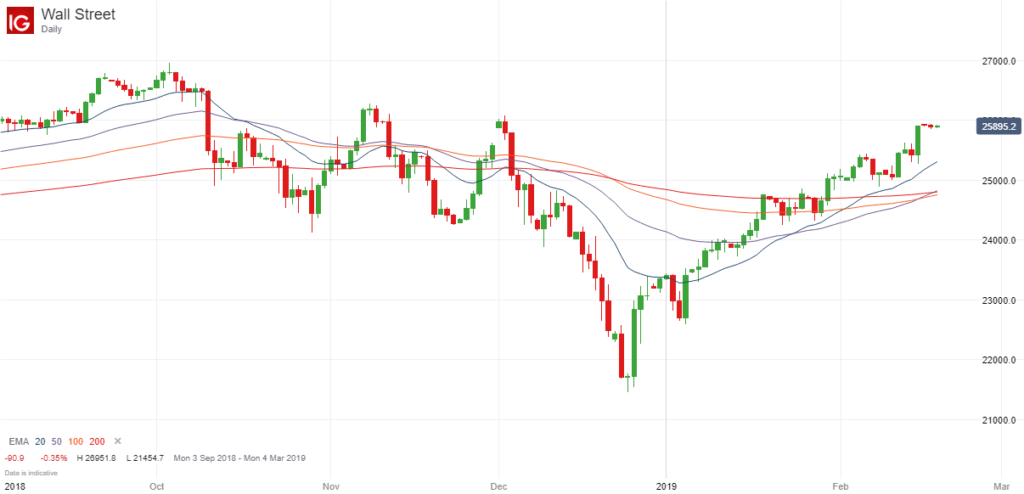 Gold, Oil and Stock Markets All Looking Strong – February 2019